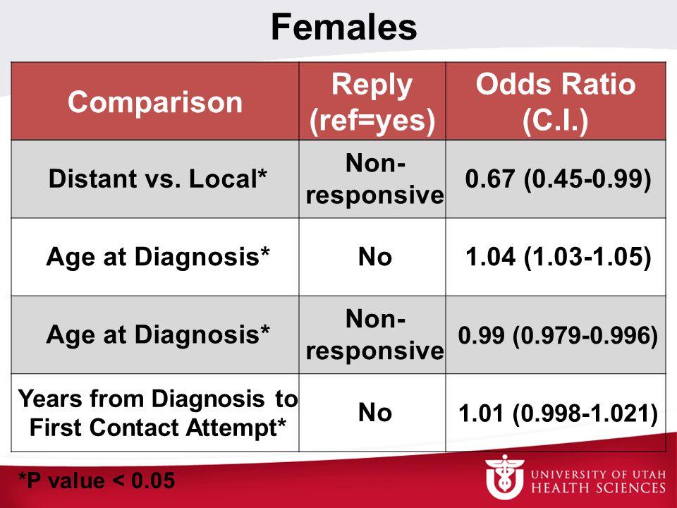 Females Comparison Reply (ref=yes) Odds Ratio (C.I.) Distant vs. Local* Non- responsive 0.67 (0.45-0.99) Age at Diagnosis*No1.04 (1.03-1.05) Age at Di