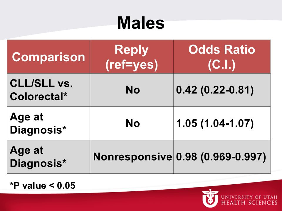 Males Comparison Reply (ref=yes) Odds Ratio (C.I.) CLL/SLL vs. Colorectal* No0.42 (0.22-0.81) Age at Diagnosis* No1.05 (1.04-1.07) Age at Diagnosis* N