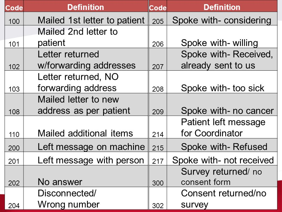 Code Definition Code Definition 100 Mailed 1st letter to patient 205 Spoke with- considering 101 Mailed 2nd letter to patient 206 Spoke with- willing
