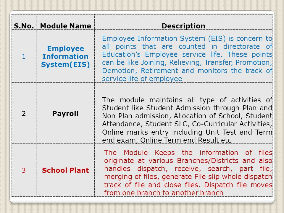 S.No.Module NameDescription 1 Employee Information System(EIS) Employee Information System (EIS) is concern to all points that are counted in directorate of Education's Employee service life.