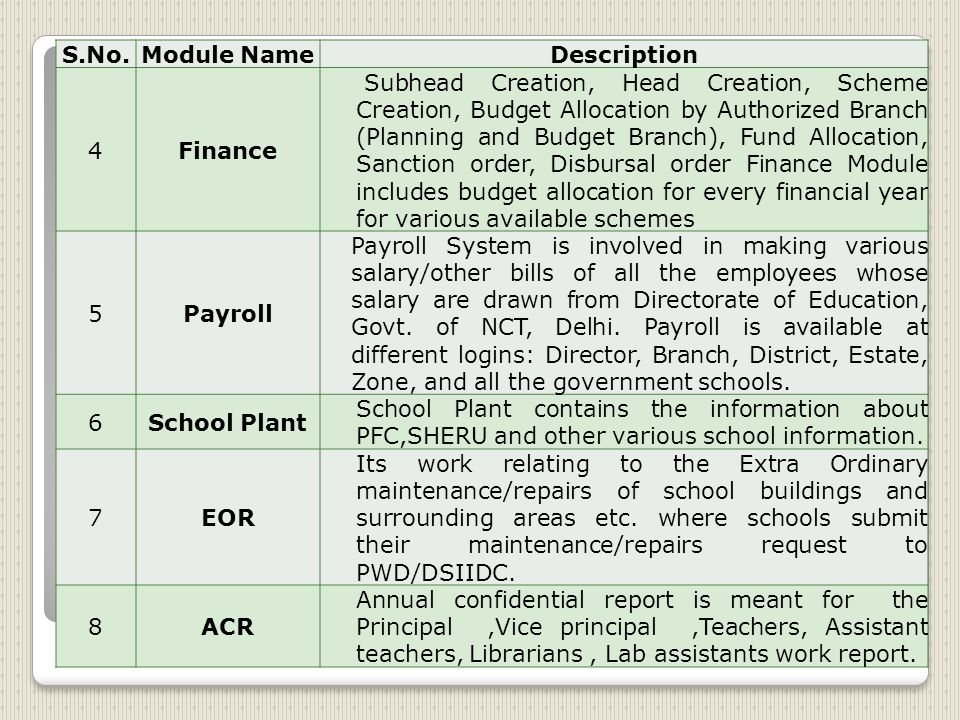 S.No.Module NameDescription 4Finance Subhead Creation, Head Creation, Scheme Creation, Budget Allocation by Authorized Branch (Planning and Budget Branch), Fund Allocation, Sanction order, Disbursal order Finance Module includes budget allocation for every financial year for various available schemes 5Payroll Payroll System is involved in making various salary/other bills of all the employees whose salary are drawn from Directorate of Education, Govt.