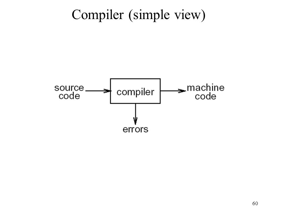 60 Compiler (simple view)