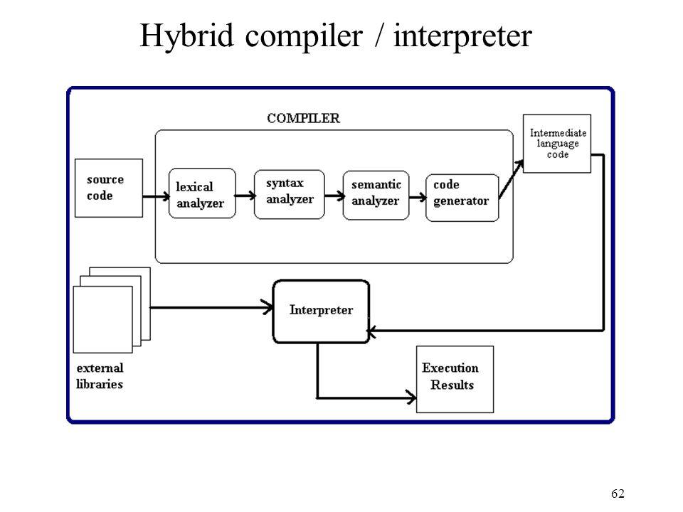 62 Hybrid compiler / interpreter