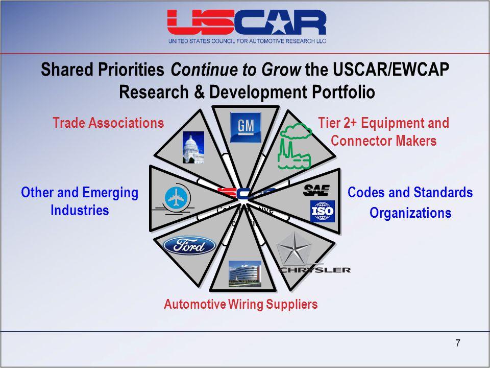 Automotive Wiring Suppliers Shared Priorities Continue to Grow the USCAR/EWCAP Research & Development Portfolio Trade AssociationsTier 2+ Equipment an