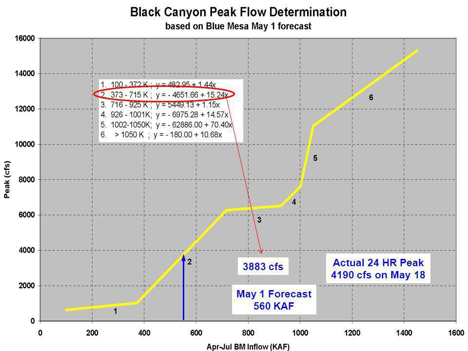 3883 cfs May 1 Forecast 560 KAF Actual 24 HR Peak 4190 cfs on May 18