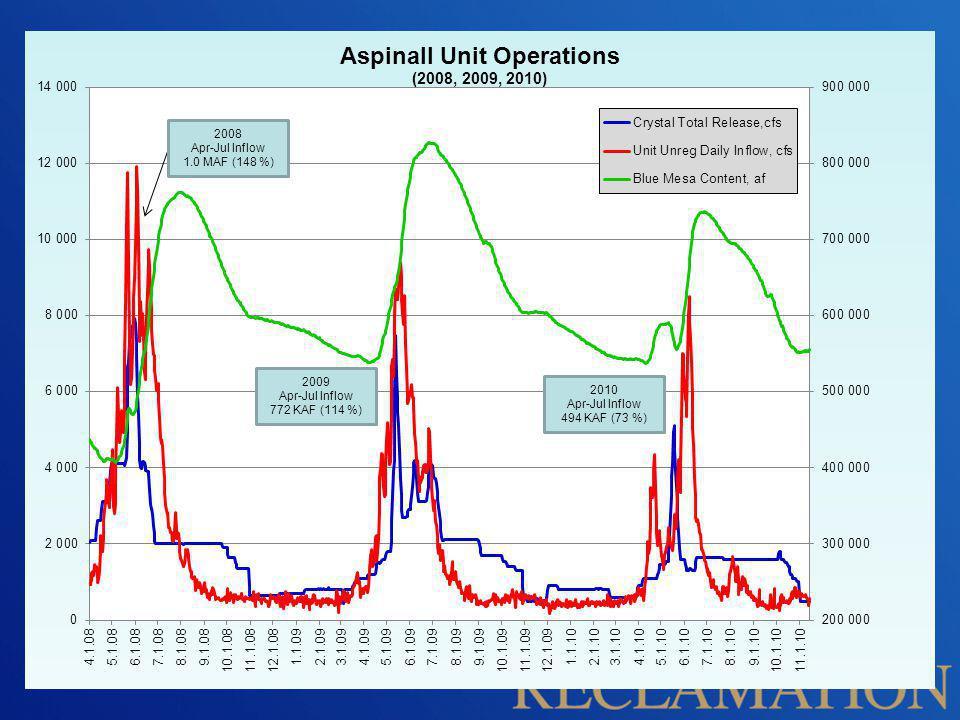 2008 Apr-Jul Inflow 1.0 MAF (148 %) 2009 Apr-Jul Inflow 772 KAF (114 %) 2010 Apr-Jul Inflow 494 KAF (73 %)