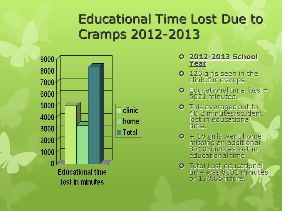 Educational Time Lost Due to Cramps 2012-2013  2012-2013 School Year  125 girls seen in the clinic for cramps.