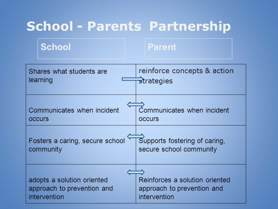 School - Parents Partnership Shares what students are learning reinforce concepts & action strategies Communicates when incident occurs Fosters a cari