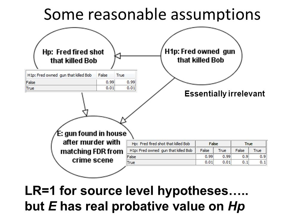 Some reasonable assumptions LR=1 for source level hypotheses…..