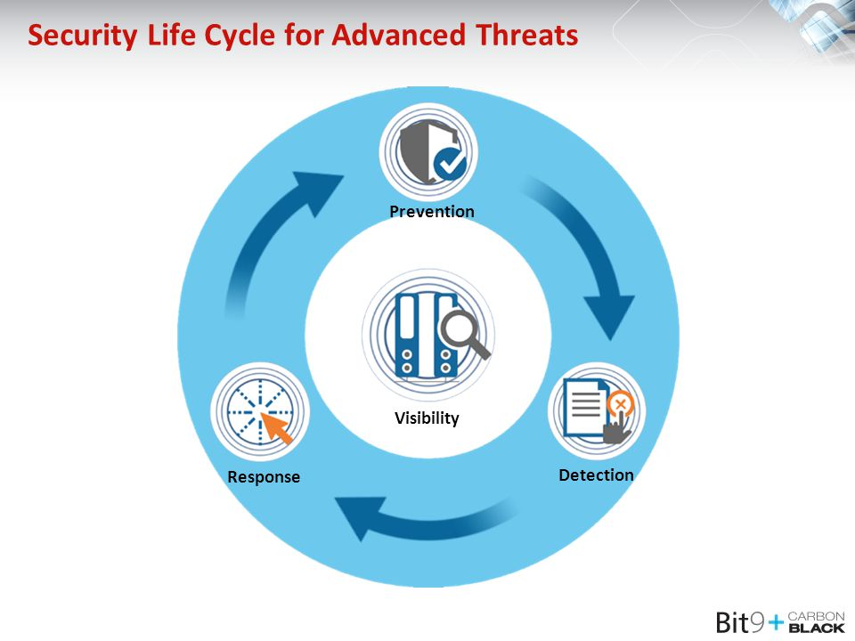 Visibility Detection Response Security Life Cycle for Advanced Threats