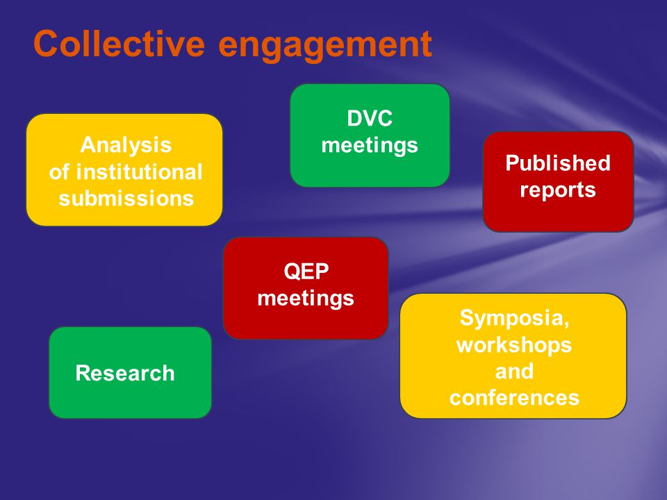 Collective engagement Analysis of institutional submissions Published reports QEP meetings DVC meetings Symposia, workshops and conferences Research