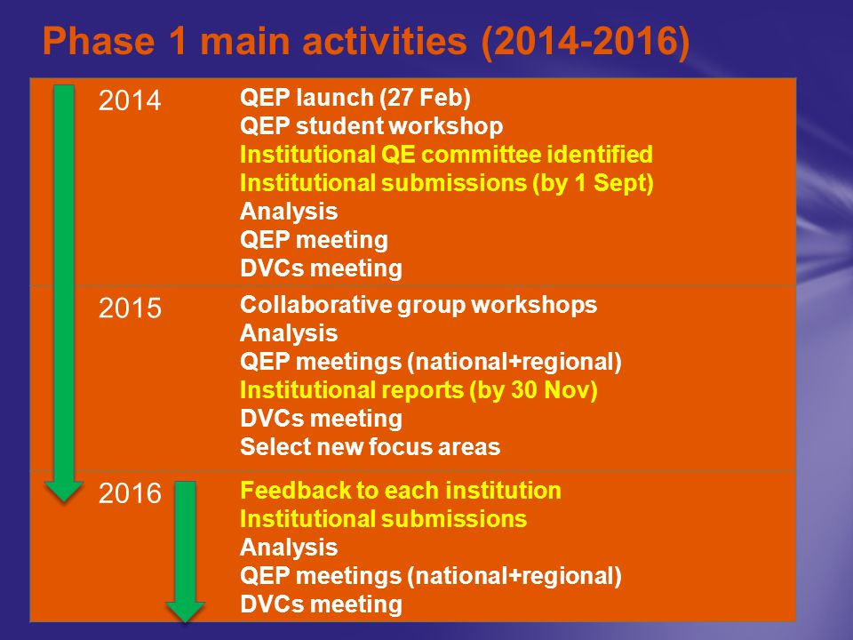 Phase 1 main activities (2014-2016) 2014 QEP launch (27 Feb) QEP student workshop Institutional QE committee identified Institutional submissions (by