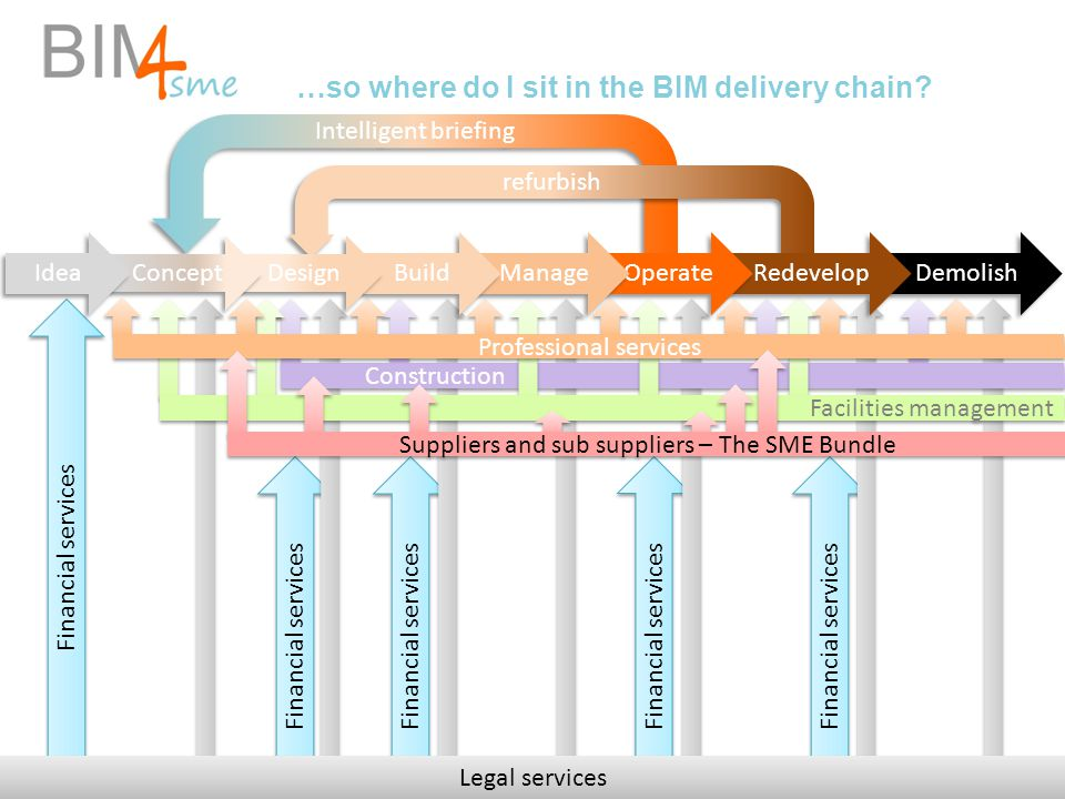 …so where do I sit in the BIM delivery chain? Financial services Legal services Construction Facilities management Professional services Suppliers and