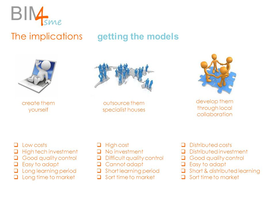 The implications getting the models create them yourself outsource them specialist houses develop them through local collaboration  Low costs  High tech investment  Good quality control  Easy to adapt  Long learning period  Long time to market  High cost  No investment  Difficult quality control  Cannot adapt  Short learning period  Sort time to market  Distributed costs  Distributed investment  Good quality control  Easy to adapt  Short & distributed learning  Sort time to market
