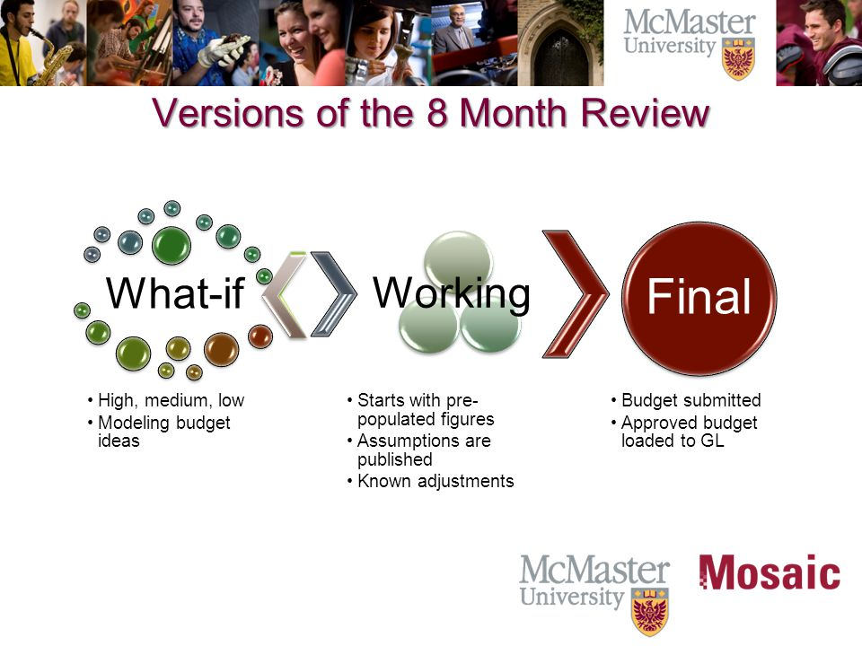 Versions of the 8 Month Review What-if High, medium, low Modeling budget ideas Working Starts with pre- populated figures Assumptions are published Known adjustments Final Budget submitted Approved budget loaded to GL