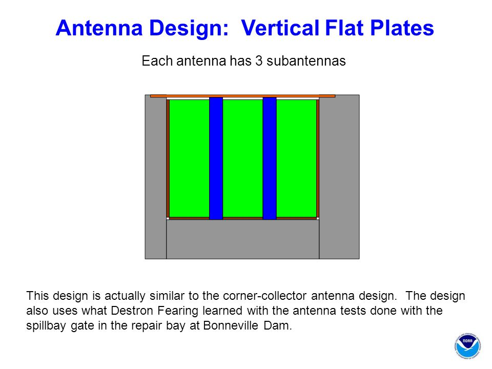 This design is actually similar to the corner-collector antenna design.