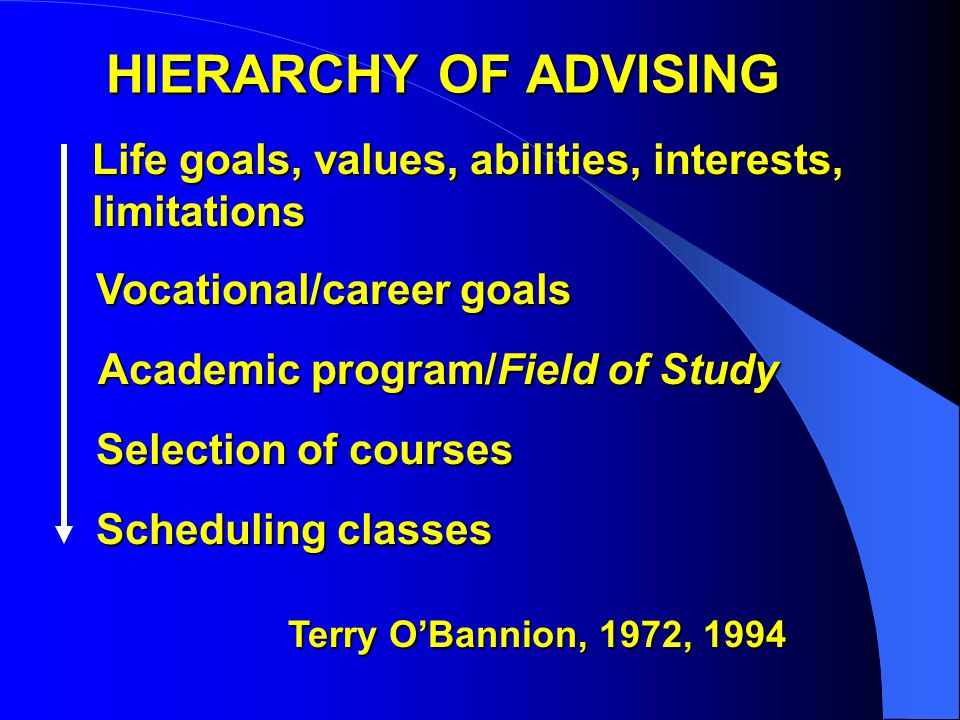 HIERARCHY OF ADVISING Life goals, values, abilities, interests, limitations Vocational/career goals Academic program/Field of Study Selection of courses Scheduling classes Terry O'Bannion, 1972, 1994