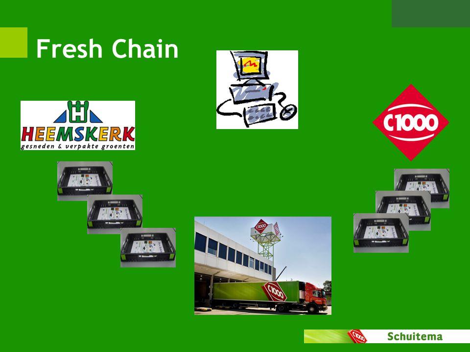 Fresh Chain