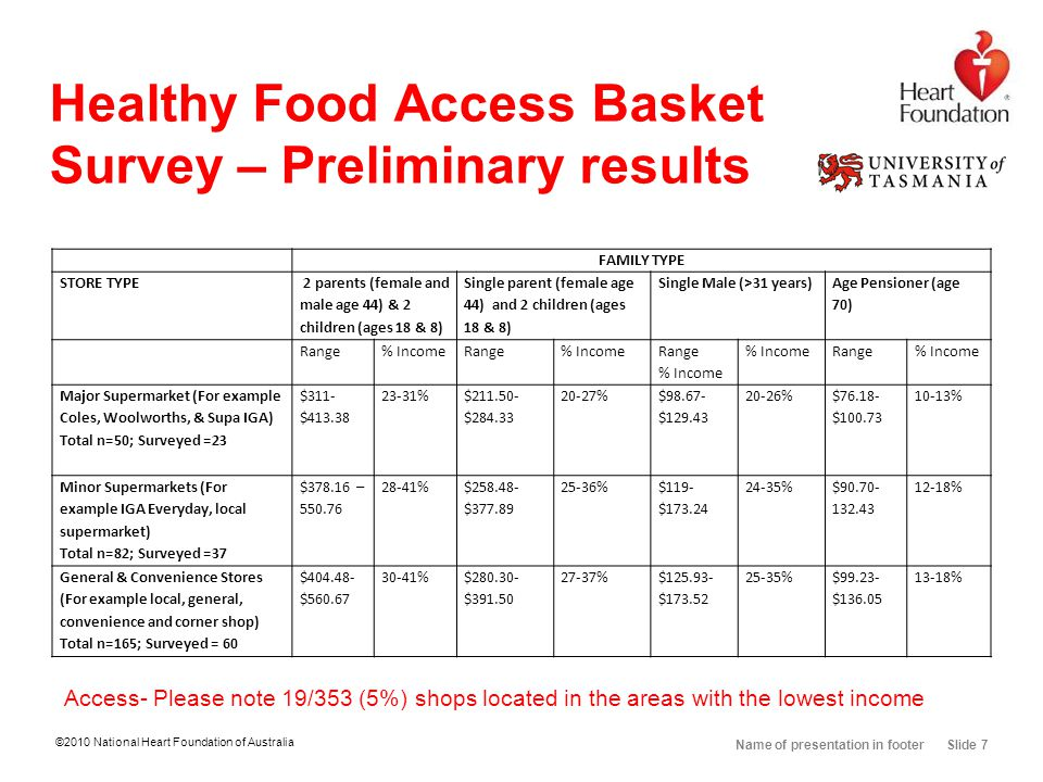©2010 National Heart Foundation of Australia Name of presentation in footer Slide 7 Healthy Food Access Basket Survey – Preliminary results FAMILY TYP