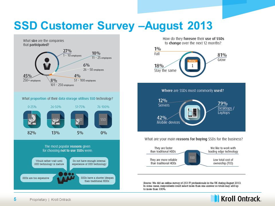 Proprietary | Kroll Ontrack SSD Customer Survey –August 2013 5