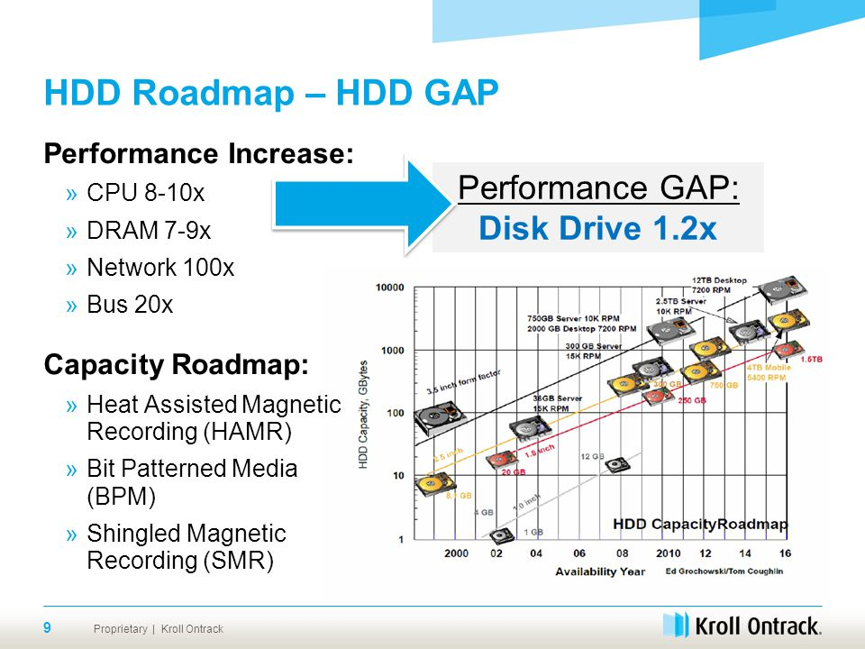 Proprietary | Kroll Ontrack HDD Roadmap – HDD GAP Performance Increase: »CPU 8-10x »DRAM 7-9x »Network 100x »Bus 20x Capacity Roadmap: »Heat Assisted Magnetic Recording (HAMR) »Bit Patterned Media (BPM) »Shingled Magnetic Recording (SMR) 9 Performance GAP: Disk Drive 1.2x
