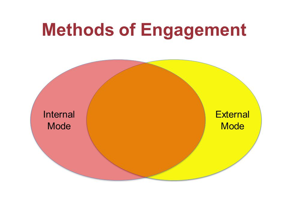 Internal Mode External Mode Methods of Engagement