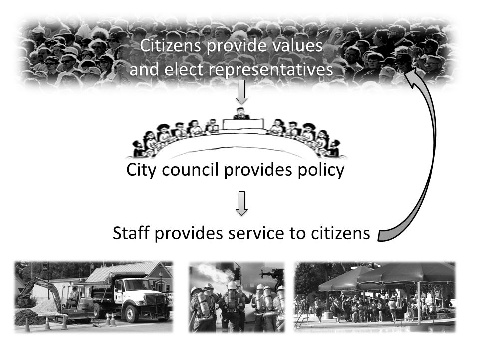 Citizens provide values and elect representatives City council provides policy Staff provides service to citizens