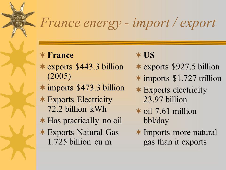 France energy - import / export  France  exports $443.3 billion (2005)  imports $473.3 billion  Exports Electricity 72.2 billion kWh  Has practically no oil  Exports Natural Gas 1.725 billion cu m  US  exports $927.5 billion  imports $1.727 trillion  Exports electricity 23.97 billion  oil 7.61 million bbl/day  Imports more natural gas than it exports