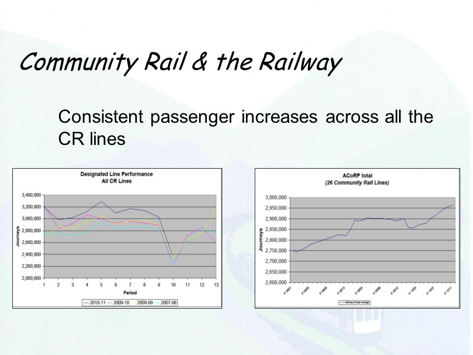 Community Rail & the Railway Consistent passenger increases across all the CR lines