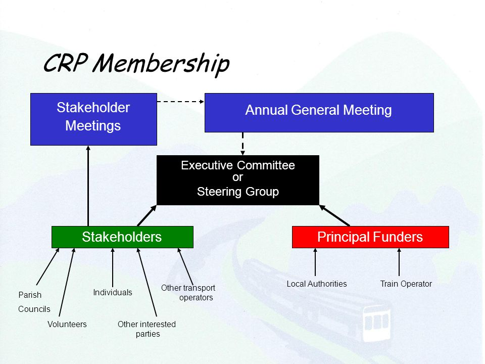 CRP Membership Annual General Meeting Executive Committee or Steering Group Principal FundersStakeholders Parish Councils Individuals Other interested parties Volunteers Other transport operators Local AuthoritiesTrain Operator Stakeholder Meetings