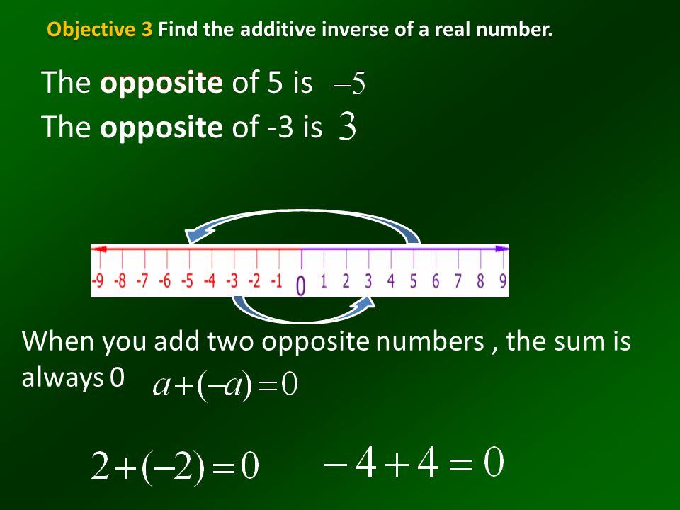 The opposite of 5 is The opposite of -3 is When you add two opposite numbers, the sum is always 0. Objective 3 Find the additive inverse of a real num