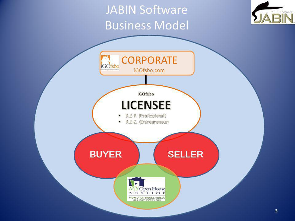 BUYERSELLER CORPORATE iGOfsbo.com JABIN Software Business Model 3