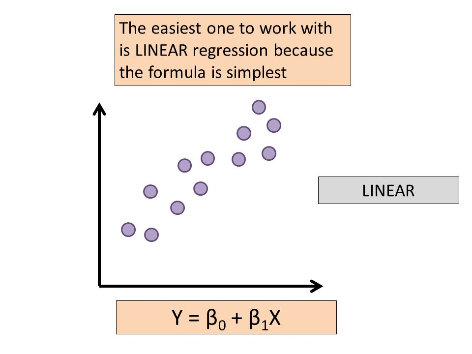 LINEAR The easiest one to work with is LINEAR regression because the formula is simplest Y = β 0 + β 1 X