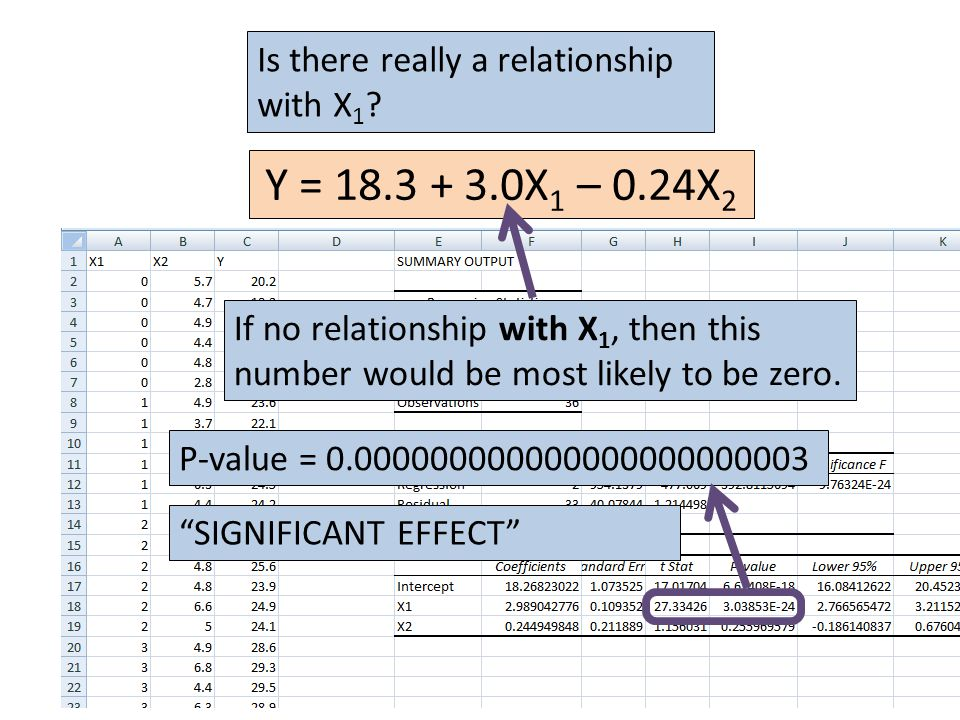 Y = 18.3 + 3.0X 1 – 0.24X 2 If no relationship with X 1, then this number would be most likely to be zero.