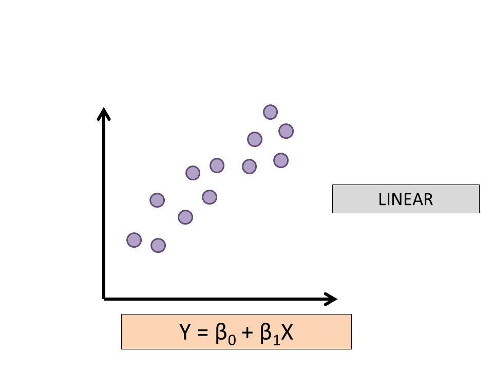 LINEAR Y = β 0 + β 1 X