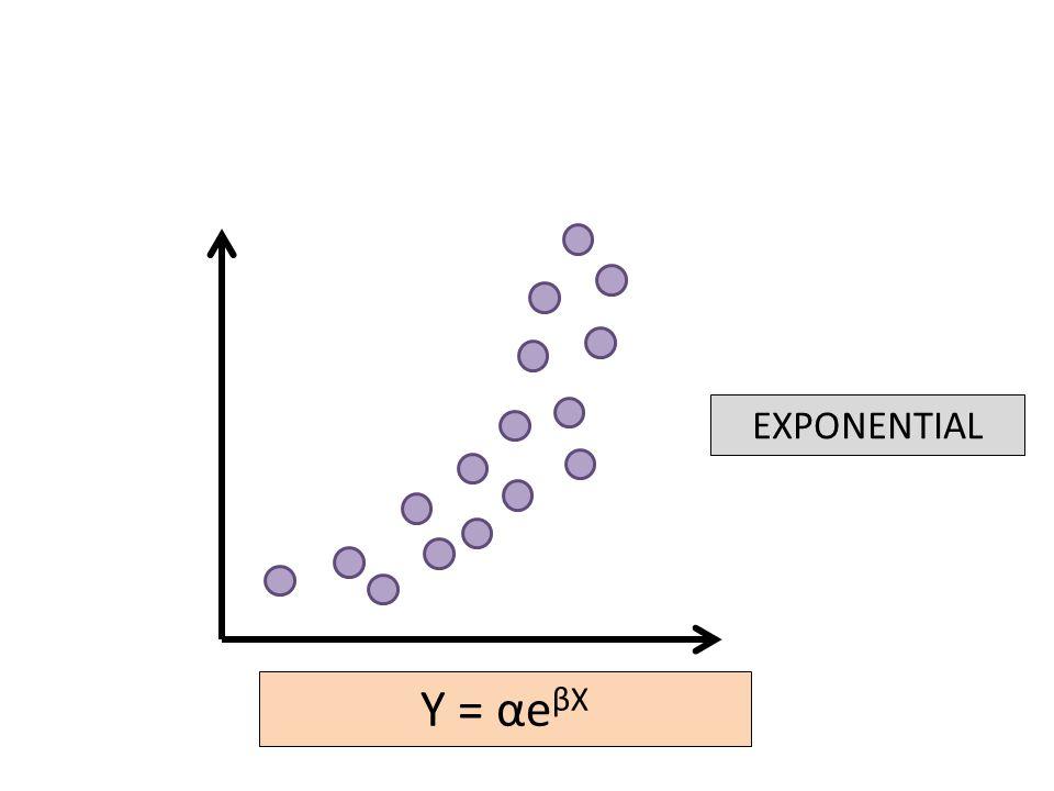 EXPONENTIAL Y = αe βX