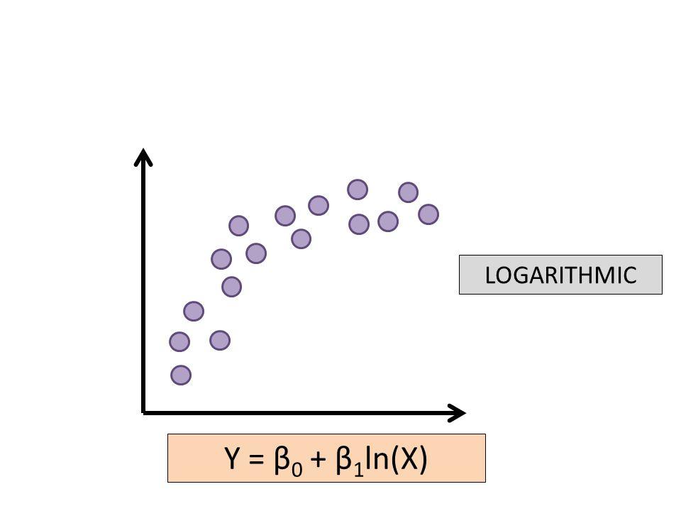 LOGARITHMIC Y = β 0 + β 1 ln(X)