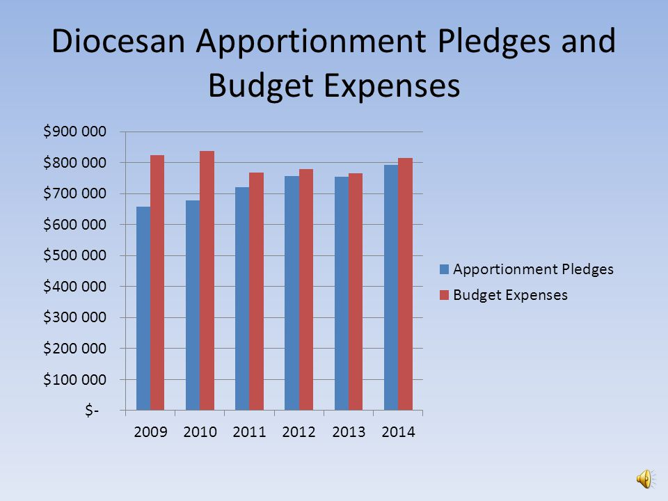Diocesan Budget 2014 Investment Income$122,395 Church Pledges$669,875 Net Other Income$18,348 Total Income$810,618 Education, Meetings and Nurture$35,850 Ministry Support Services$526,678 Mission and Ministry$149,051 Payroll Expenses$8,299 Services$94,645 Total Expenses$814,523 Net Balance:-$3,905