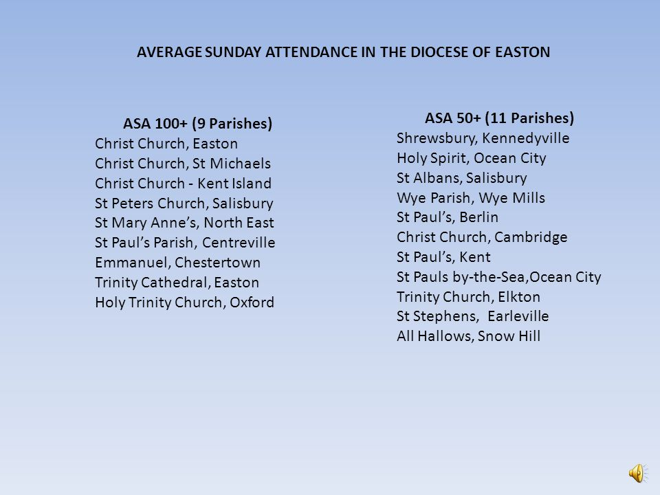 Largest Churches in the Diocese by ASA