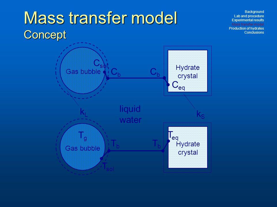 Mass transfer model Concept CbCb C g Gas bubble liquid water Hydrate crystal CbCb C sol C eq T g Gas bubble Hydrate crystal T eq TbTb TbTb T sol kLkL