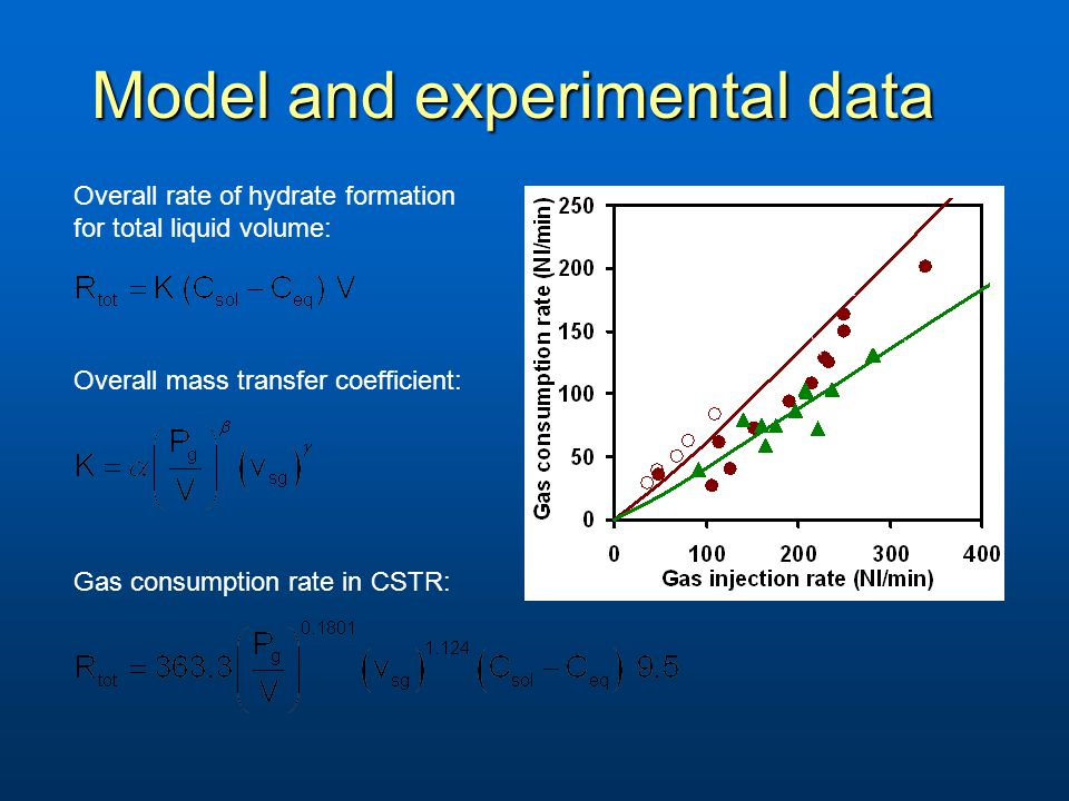 Model and experimental data 70 bar 90 bar 90 bar * * Parlaktuna and Gudmundsson (1998) Overall mass transfer coefficient: Gas consumption rate in CSTR