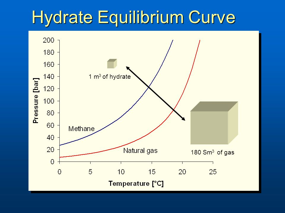 Hydrate Equilibrium Curve 180 Sm 3 of gas 1 m 3 of hydrate