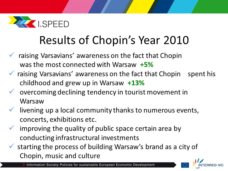 Results of Chopin's Year 2010 raising Varsavians' awareness on the fact that Chopin was the most connected with Warsaw +5% raising Varsavians' awarene