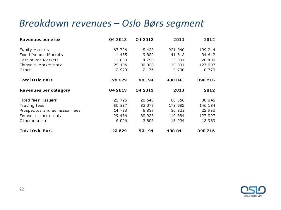 Breakdown revenues – Oslo Børs segment 22