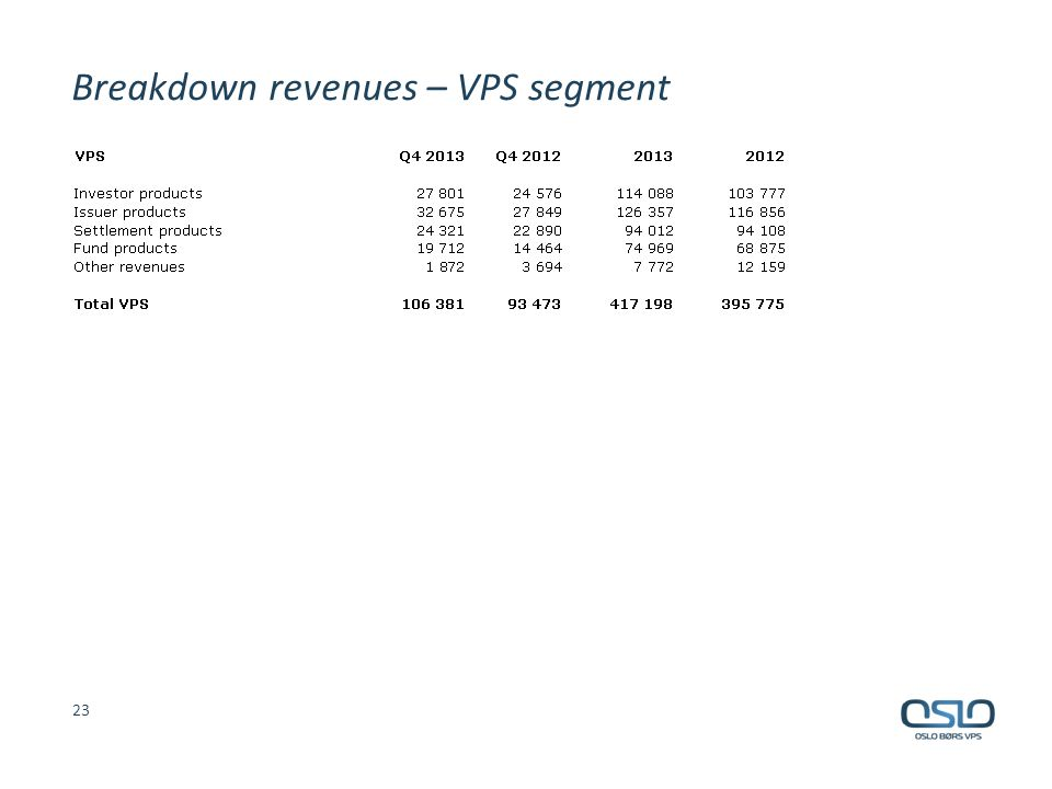 Breakdown revenues – VPS segment 23