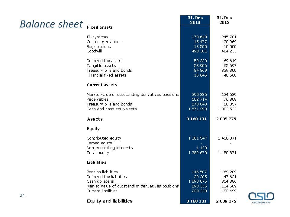 Balance sheet 24