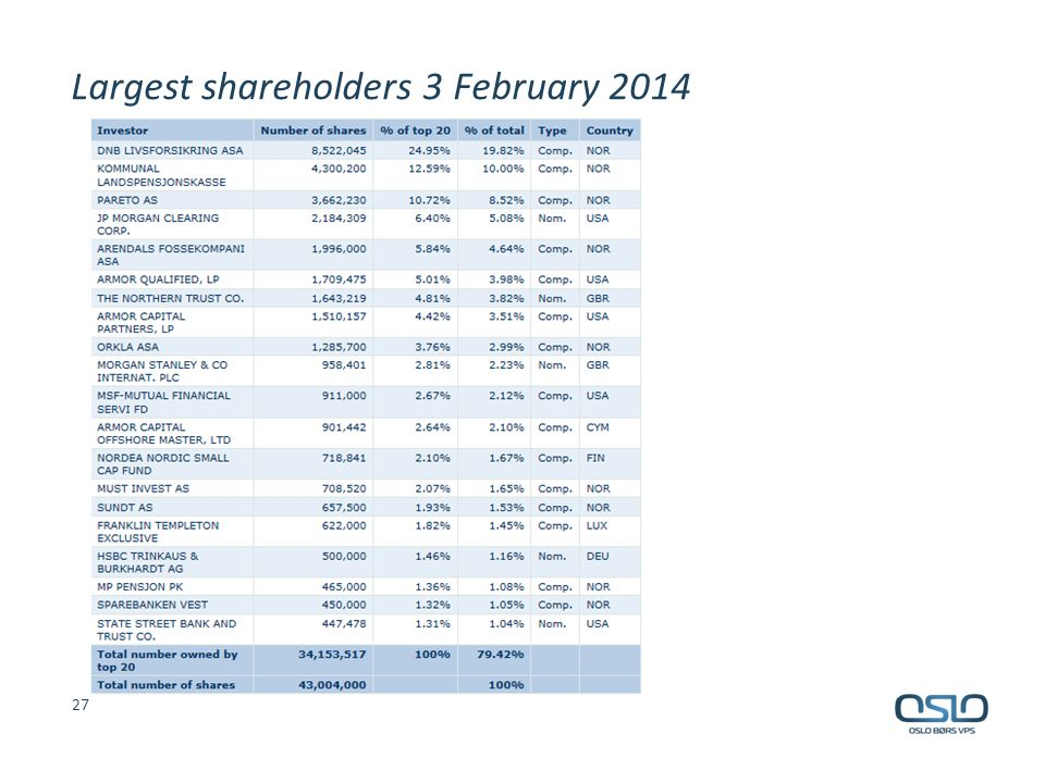 Largest shareholders 3 February 2014 27