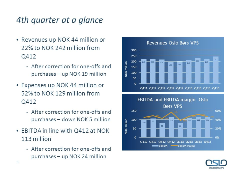 4th quarter at a glance 3 Revenues up NOK 44 million or 22% to NOK 242 million from Q412 - After correction for one-offs and purchases – up NOK 19 mil