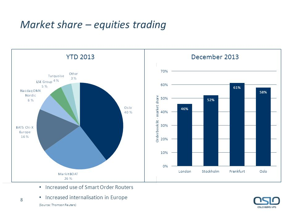 Market share – equities trading Increased use of Smart Order Routers Increased internalisation in Europe (Source: Thomson Reuters) 8 YTD 2013December
