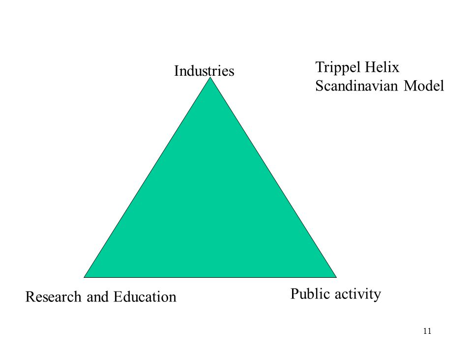 11 Industries Research and Education Public activity Trippel Helix Scandinavian Model